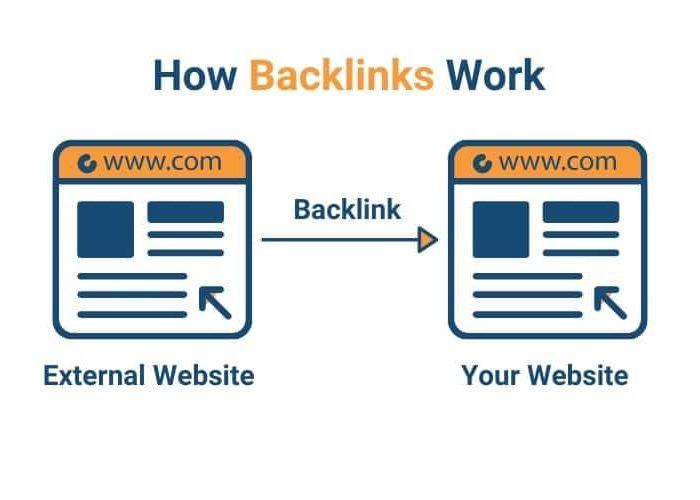 creer des backlinks